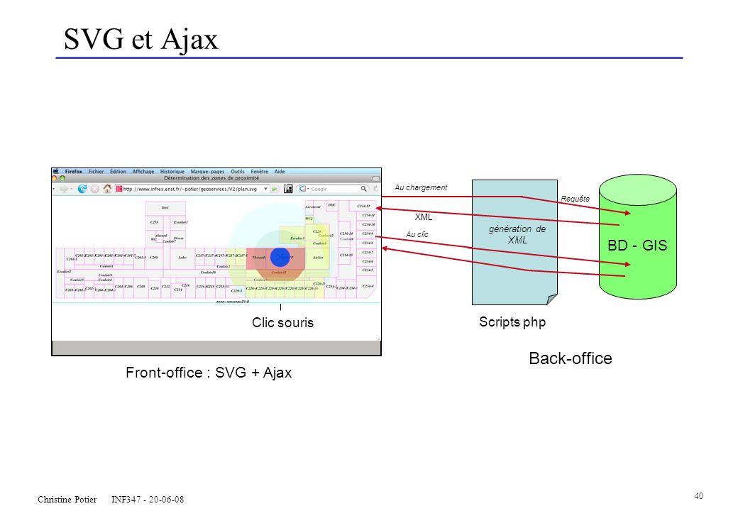 Christine Potier INF347 - 20-06-08 40 SVG et Ajax BD - GIS Back-office Scripts php génération de XML Au chargement Requête Clic souris Front-office : SVG + Ajax Au clic XML