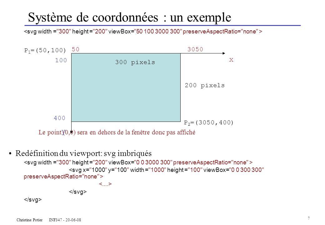 Christine Potier INF347 - 20-06-08 7 x 100 Système de coordonnées : un exemple Le point (0,0) sera en dehors de la fenêtre donc pas affiché Redéfinition du viewport: svg imbriqués P 2 =(3050,400) 503050 400 y 200 pixels P 1 =(50,100) 300 pixels