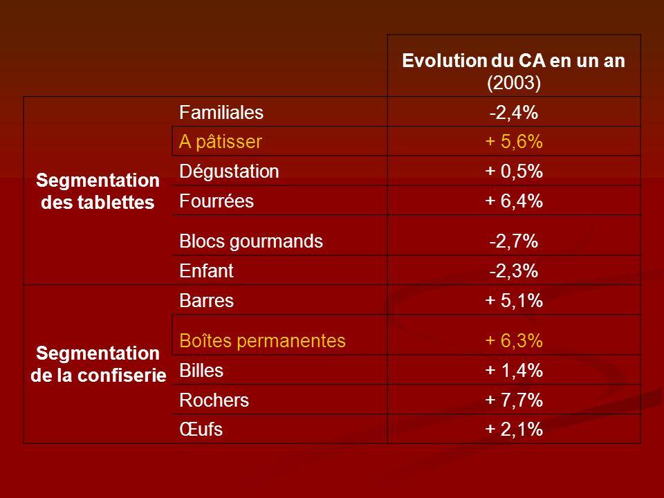 Evolution du CA en un an (2003) Segmentation des tablettes Familiales-2,4% A pâtisser+ 5,6% Dégustation+ 0,5% Fourrées+ 6,4% Blocs gourmands-2,7% Enfa