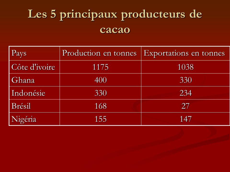 Les 5 principaux producteurs de cacao Pays Production en tonnes Exportations en tonnes Côte d'ivoire 11751038 Ghana400330 Indonésie330234 Brésil 16827