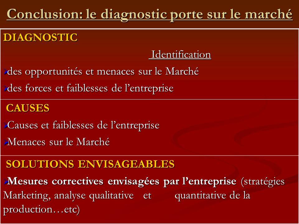 Conclusion: le diagnostic porte sur le marché DIAGNOSTIC Identification Identification des opportunités et menaces sur le Marché des opportunités et m