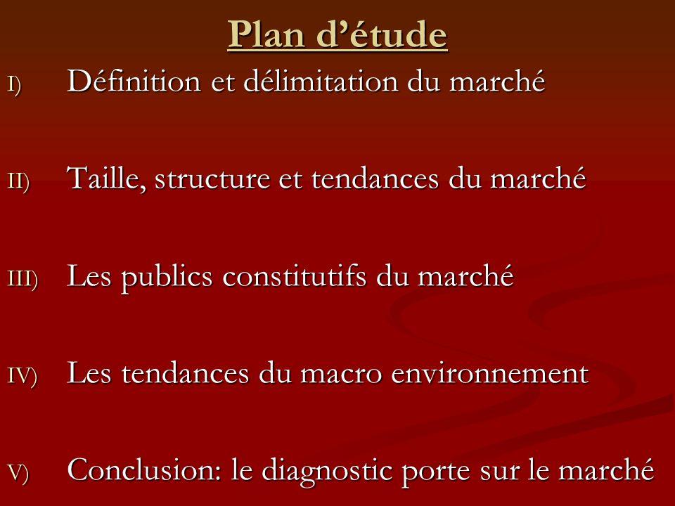 Plan détude I) Définition et délimitation du marché II) Taille, structure et tendances du marché III) Les publics constitutifs du marché IV) Les tenda