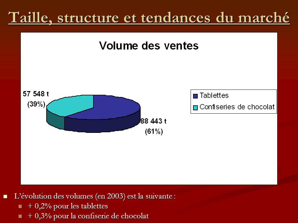 Taille, structure et tendances du marché Lévolution des volumes (en 2003) est la suivante : Lévolution des volumes (en 2003) est la suivante : + 0,2%