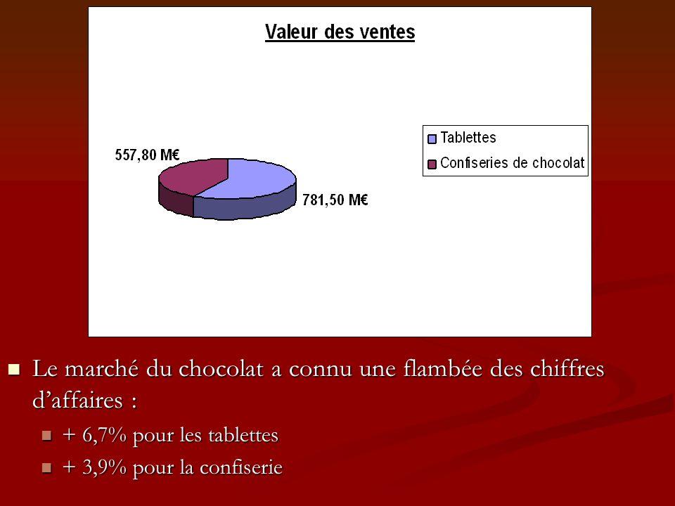 Structure du marché : Le rayon du chocolat comprend deux segments (qui sont eux-mêmes segmentés) : Les tablettes La confiserie de chocolat