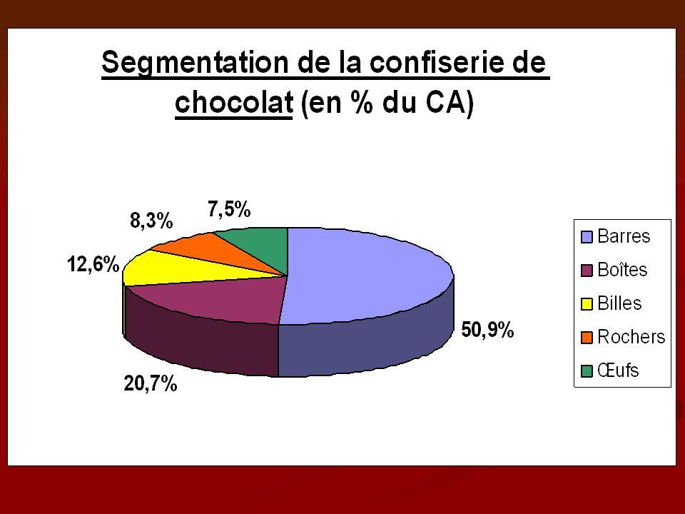 Étude des segments: - augmentation du chiffre daffaire pour les tablettes ainsi que pour la confiserie de chocolat.