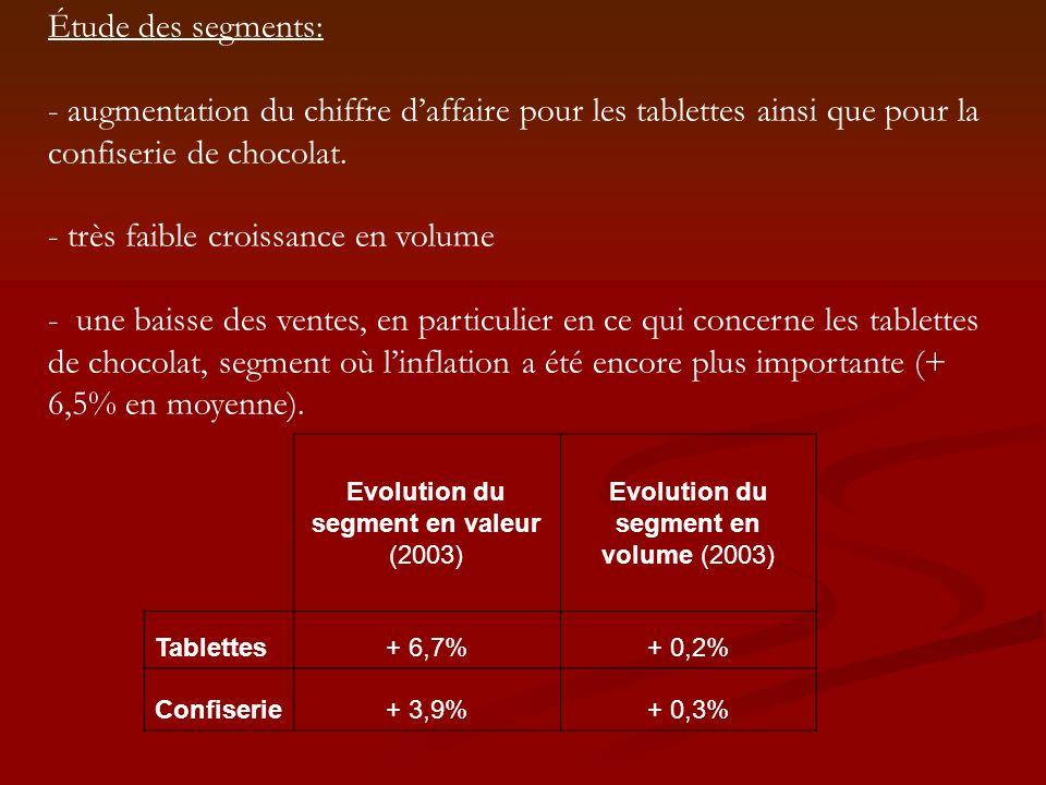 Étude des segments: - augmentation du chiffre daffaire pour les tablettes ainsi que pour la confiserie de chocolat. - très faible croissance en volume