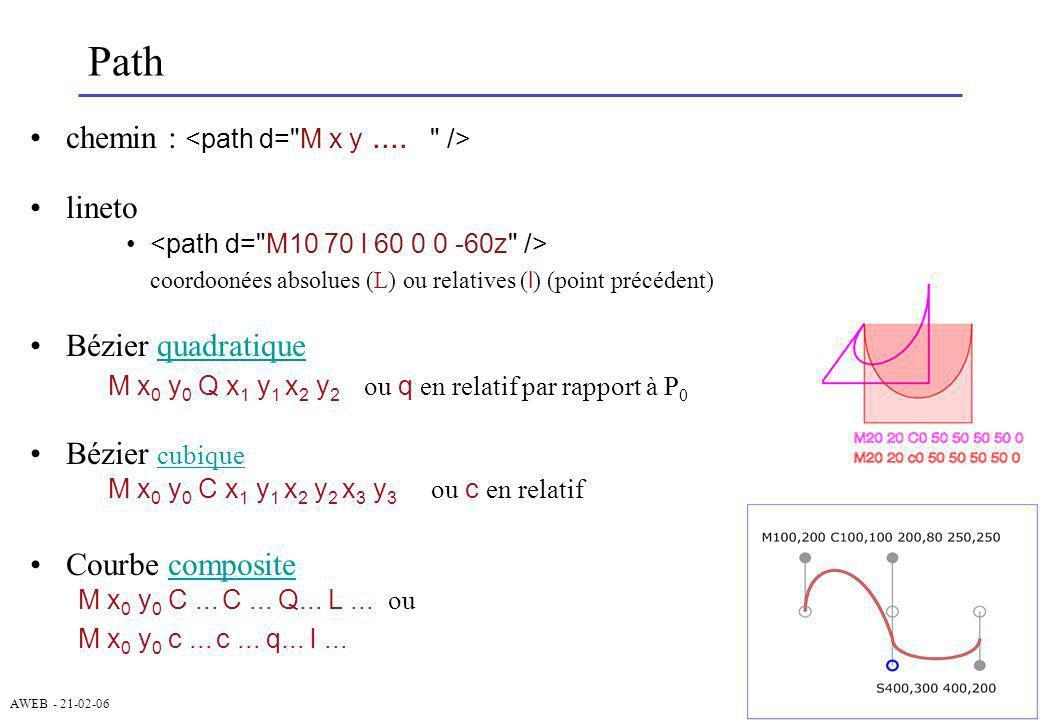 AWEB - 21-02-06 Path chemin : lineto coordoonées absolues (L) ou relatives ( l ) (point précédent) Bézier quadratiquequadratique M x 0 y 0 Q x 1 y 1 x