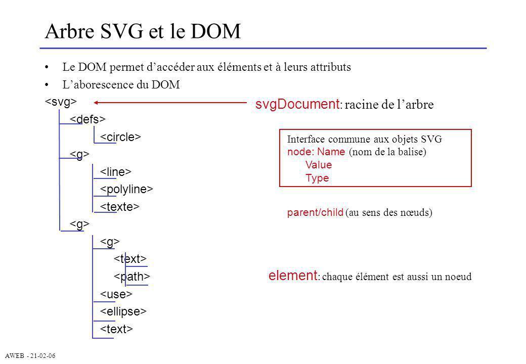 AWEB - 21-02-06 Arbre SVG et le DOM Le DOM permet daccéder aux éléments et à leurs attributs Laborescence du DOM element : chaque élément est aussi un