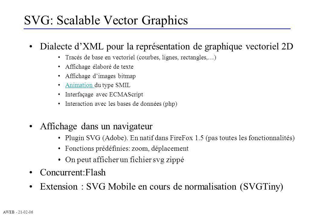 AWEB - 21-02-06 divers Définition dun noeud XML on regroupe un ensemble dobjets SVG –au niveau des noeuds, on peut appliquer : suppression, changement de style, transformation géométrique,..