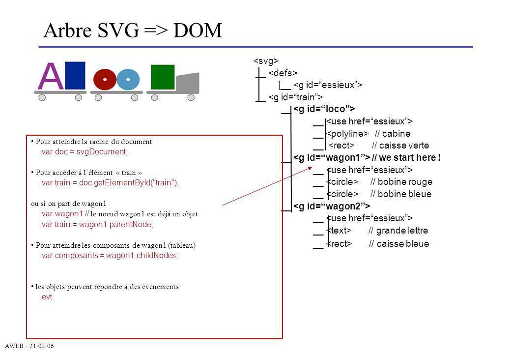 AWEB - 21-02-06 Arbre SVG => DOM __ |__ __ __ // cabine __ // caisse verte __ // we start here ! __ __ // bobine rouge __ // bobine bleue __ __ // gra