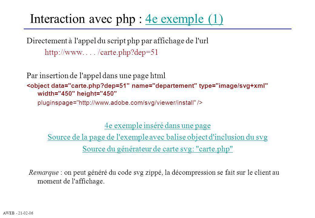 AWEB - 21-02-06 Interaction avec php : 4e exemple (1)4e exemple (1) Directement à l'appel du script php par affichage de l'url http://www.... /carte.p