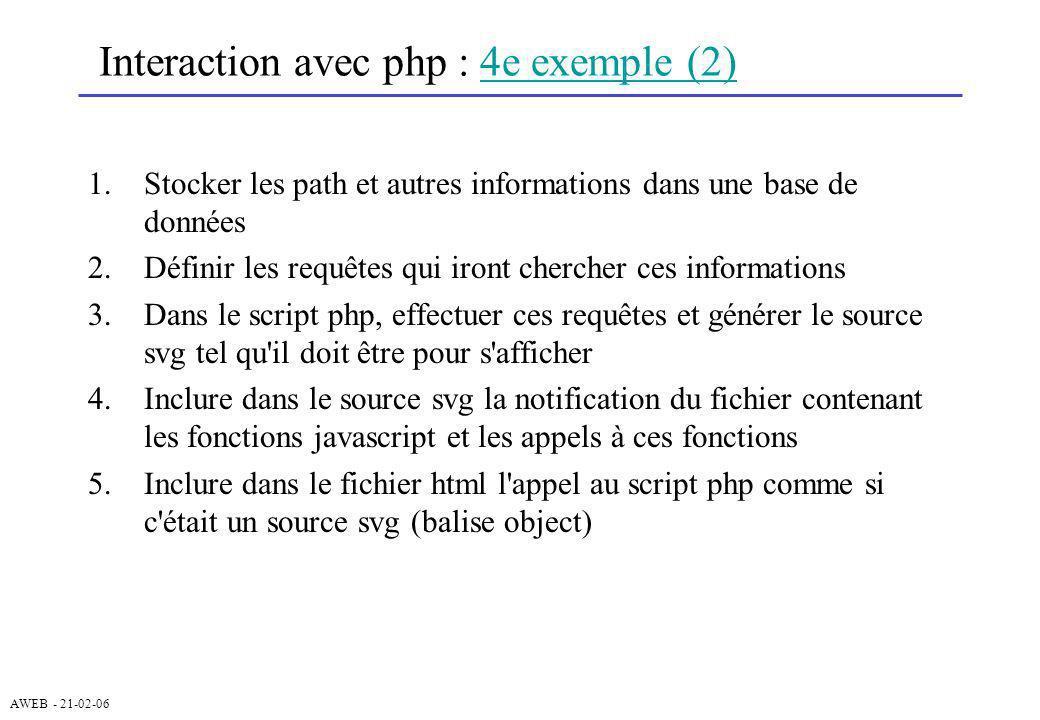 AWEB - 21-02-06 Interaction avec php : 4e exemple (2)4e exemple (2) 1.Stocker les path et autres informations dans une base de données 2.Définir les r