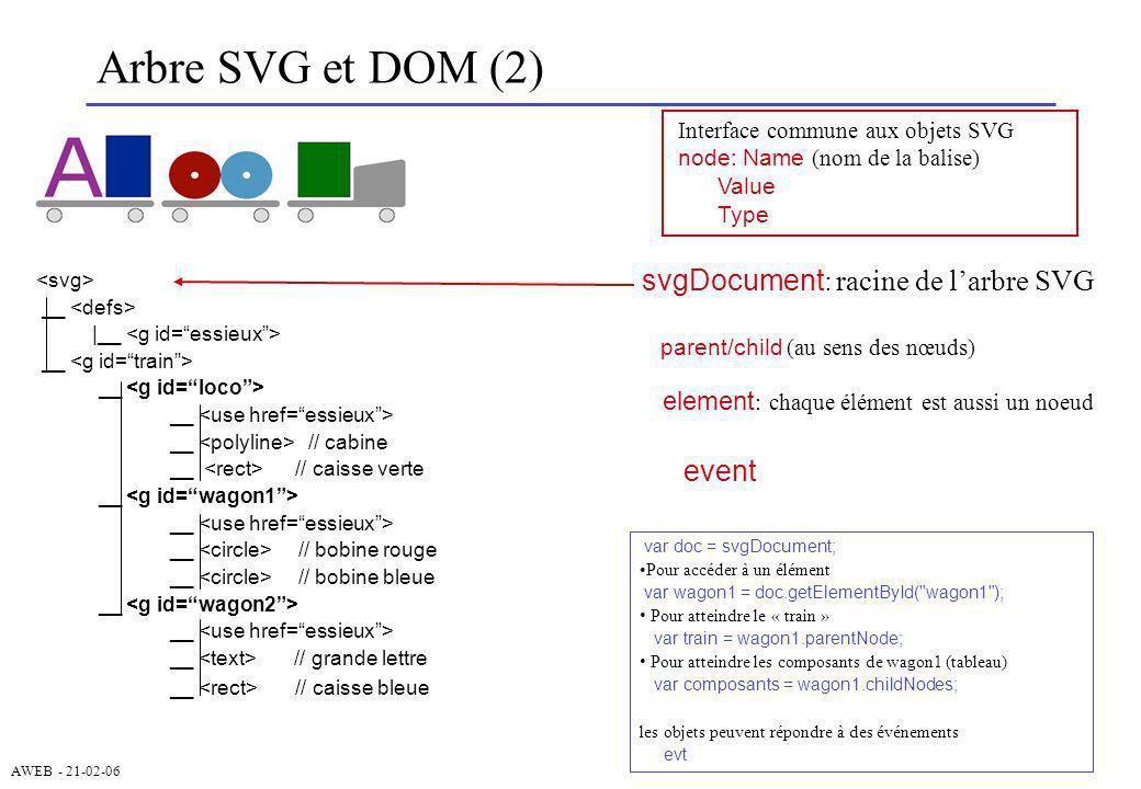 AWEB - 21-02-06 Arbre SVG et DOM (2) __ |__ __ __ // cabine __ // caisse verte __ __ // bobine rouge __ // bobine bleue __ __ // grande lettre __ // c