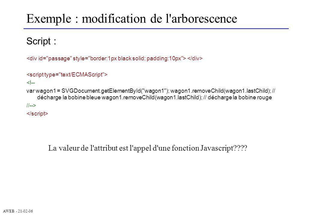 AWEB - 21-02-06 Exemple : modification de l'arborescence Script : <!-- var wagon1 = SVGDocument.getElementById(