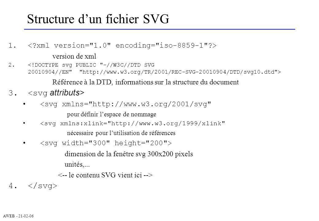 AWEB - 21-02-06 Arbre SVG et DOM (2) __  __ __ __ // cabine __ // caisse verte __ __ // bobine rouge __ // bobine bleue __ __ // grande lettre __ // caisse bleue svgDocument : racine de larbre SVG Interface commune aux objets SVG node: Name (nom de la balise) Value Type element : chaque élément est aussi un noeud event parent/child (au sens des nœuds) var doc = svgDocument; Pour accéder à un élément var wagon1 = doc.getElementById( wagon1 ); Pour atteindre le « train » var train = wagon1.parentNode; Pour atteindre les composants de wagon1 (tableau) var composants = wagon1.childNodes; les objets peuvent répondre à des événements evt