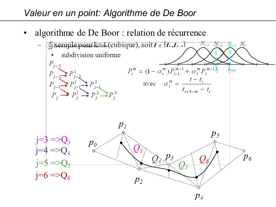 algorithme de De Boor : relation de récurrence –Exemple pour k=4 (cubique), soit t [t j,t j+1 ] subdivision uniforme tjtj t j+1 Valeur en un point: Al