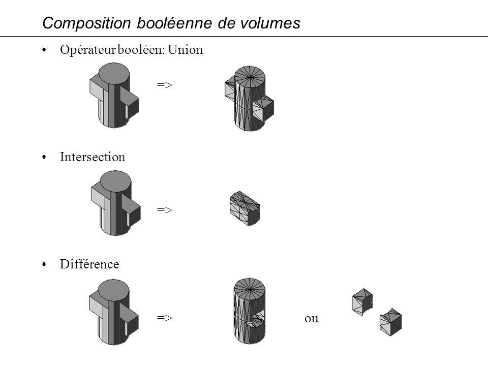 Composition booléenne de volumes Opérateur booléen: Union => Intersection => Différence => ou