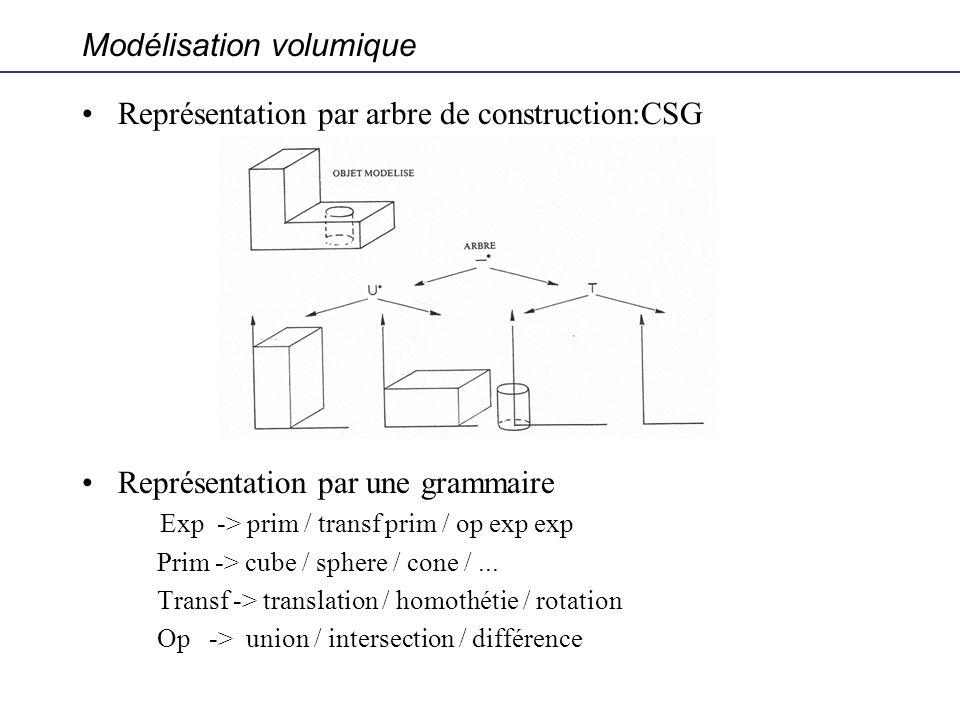 Modélisation volumique Représentation par arbre de construction:CSG Représentation par une grammaire Exp -> prim / transf prim / op exp exp Prim -> cu