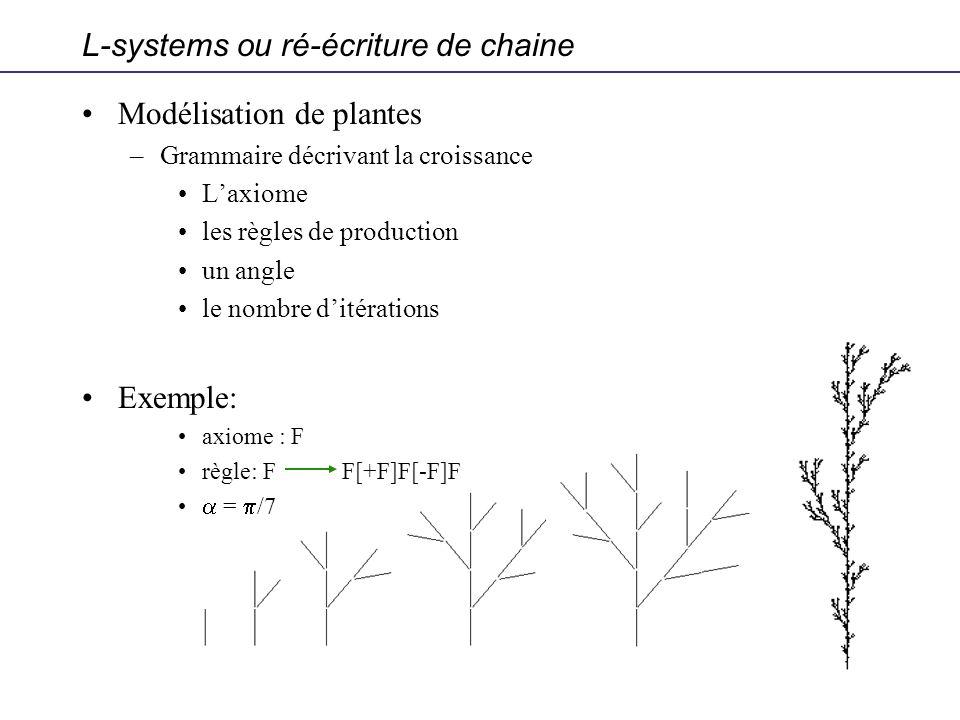 Modélisation de plantes –Grammaire décrivant la croissance Laxiome les règles de production un angle le nombre ditérations Exemple: axiome : F règle: