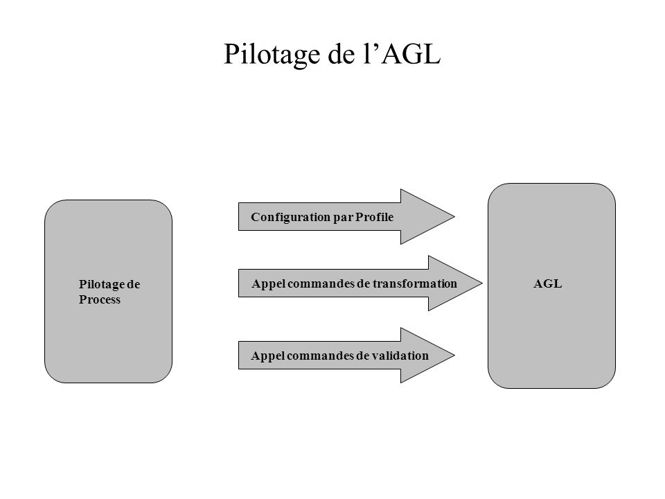 Pilotage de lAGL Pilotage de Process AGL Configuration par ProfileAppel commandes de transformationAppel commandes de validation