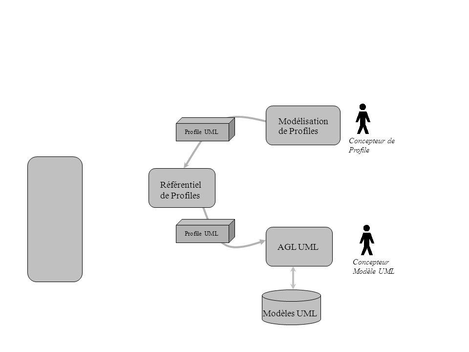 Modélisation de Profiles Référentiel de Profiles AGL UML Profile UML Concepteur de Profile Concepteur Modèle UML Modèles UML Profile UML
