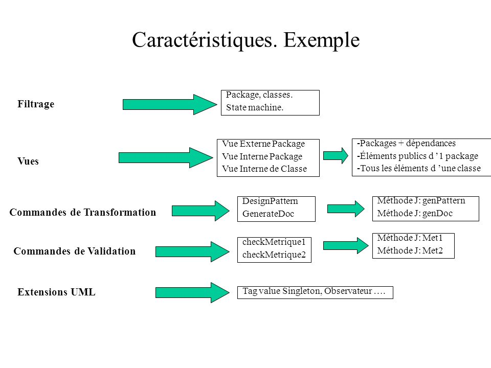 Caractéristiques. Exemple Filtrage Vues Commandes de Transformation Vue Externe Package Vue Interne Package Vue Interne de Classe Commandes de Validat
