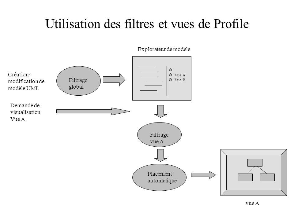 Utilisation des filtres et vues de Profile Filtrage vue A Placement automatique Création- modification de modèle UML Demande de visualisation Vue A vu