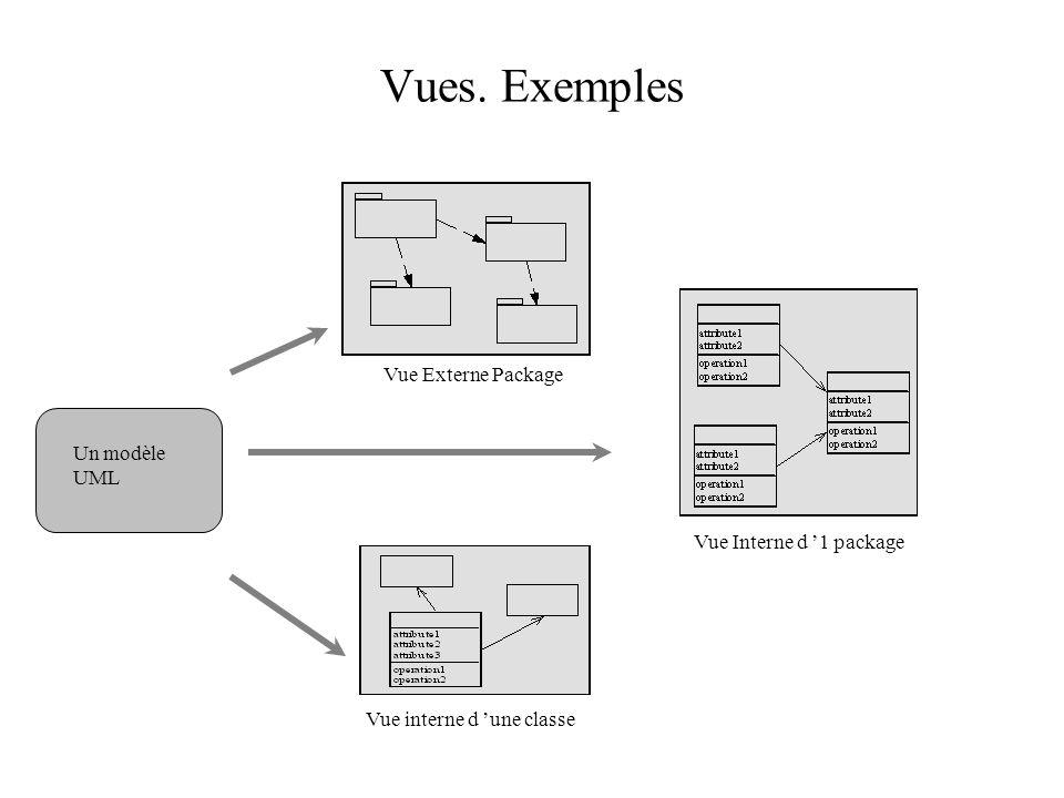 Vues. Exemples Vue Externe Package Vue Interne d 1 package Vue interne d une classe Un modèle UML