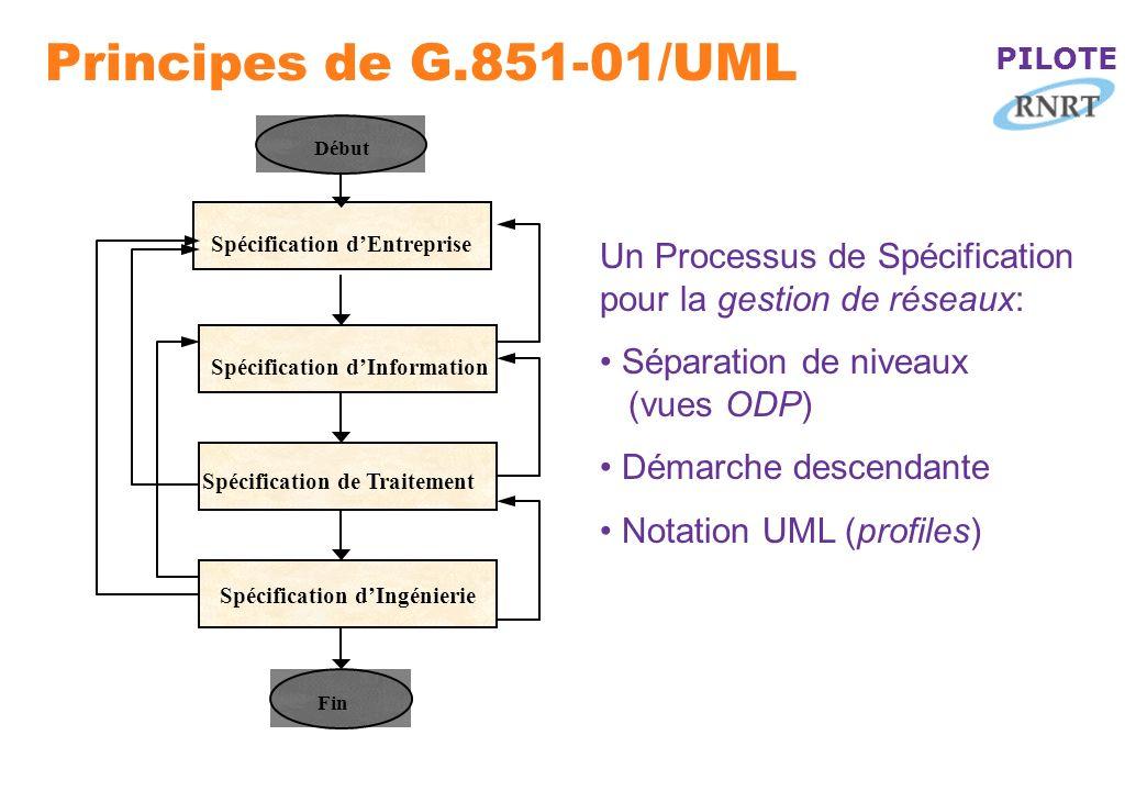 PILOTE Principes de G.851-01/UML Spécification dEntreprise Début Fin Un Processus de Spécification pour la gestion de réseaux: Séparation de niveaux (