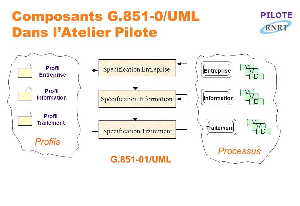 PILOTE Composants G.851-0/UML Dans lAtelier Pilote Spécification Entreprise Spécification Information Spécification Traitement G.851-01/UML Profil Ent