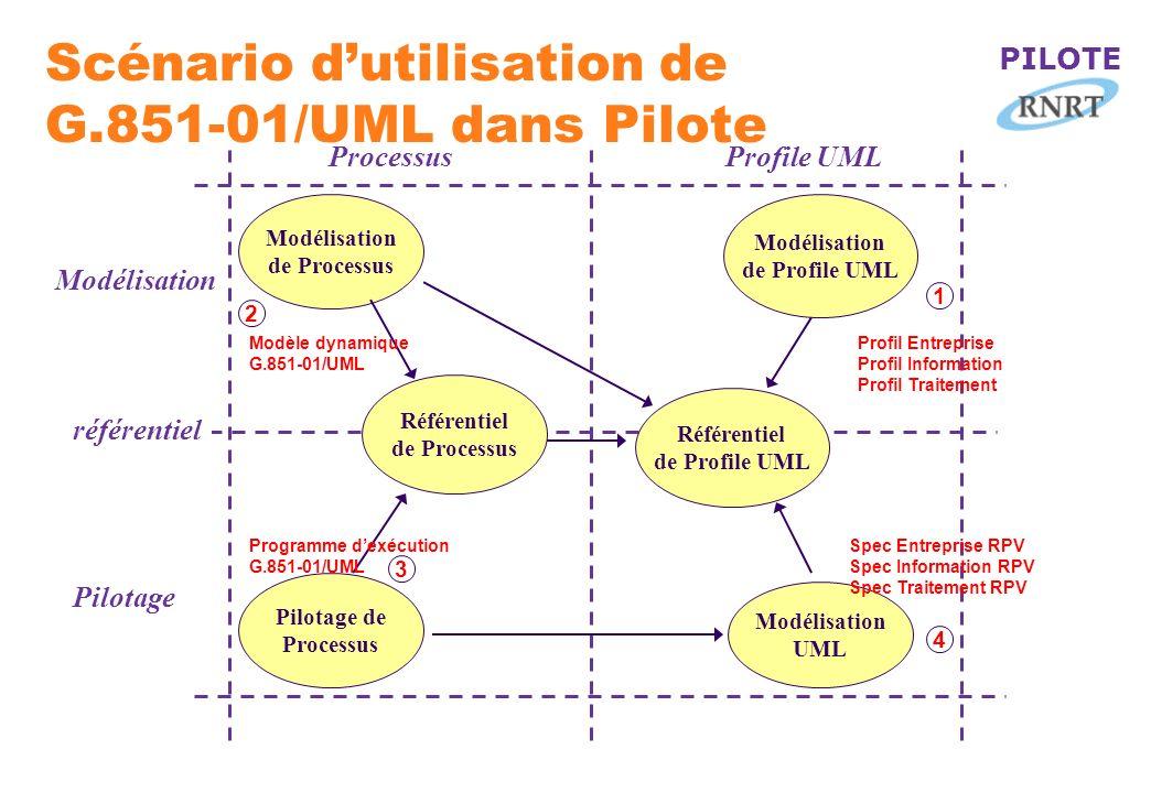 PILOTE Scénario dutilisation de G.851-01/UML dans Pilote Modélisation de Processus Modélisation de Profile UML Référentiel de Processus Référentiel de