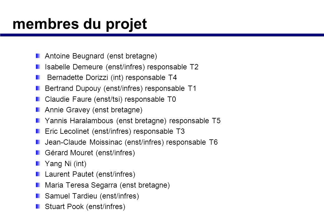 calendrier Premier prototype et évaluation à mi-parcours Démo finale : cours ou présentation colloque