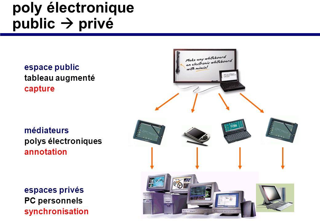 application spécifique : poly électronique communicant espace public tableau augmenté espaces privés PC personnels médiateurs polys électroniques comm