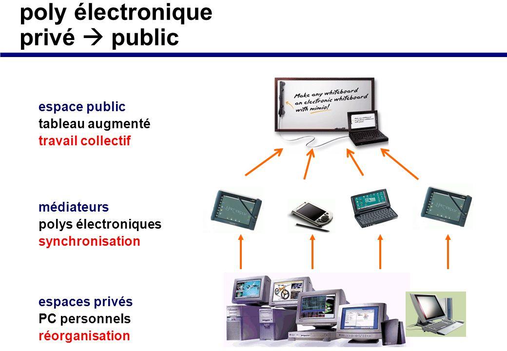 poly électronique privé public espace public tableau augmenté travail collectif espaces privés PC personnels réorganisation médiateurs polys électroniques synchronisation