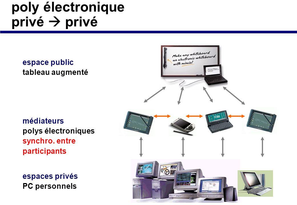 poly électronique privé public espace public tableau augmenté travail collectif espaces privés PC personnels réorganisation médiateurs polys électroni