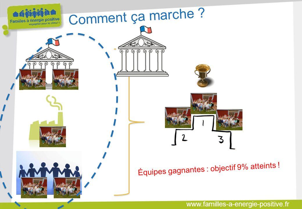 www.familles-a-energie-positive.fr Comment ça marche Équipes gagnantes : objectif 9% atteints !