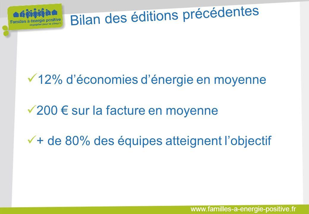 www.familles-a-energie-positive.fr Bilan des éditions précédentes 12% déconomies dénergie en moyenne 200 sur la facture en moyenne + de 80% des équipes atteignent lobjectif
