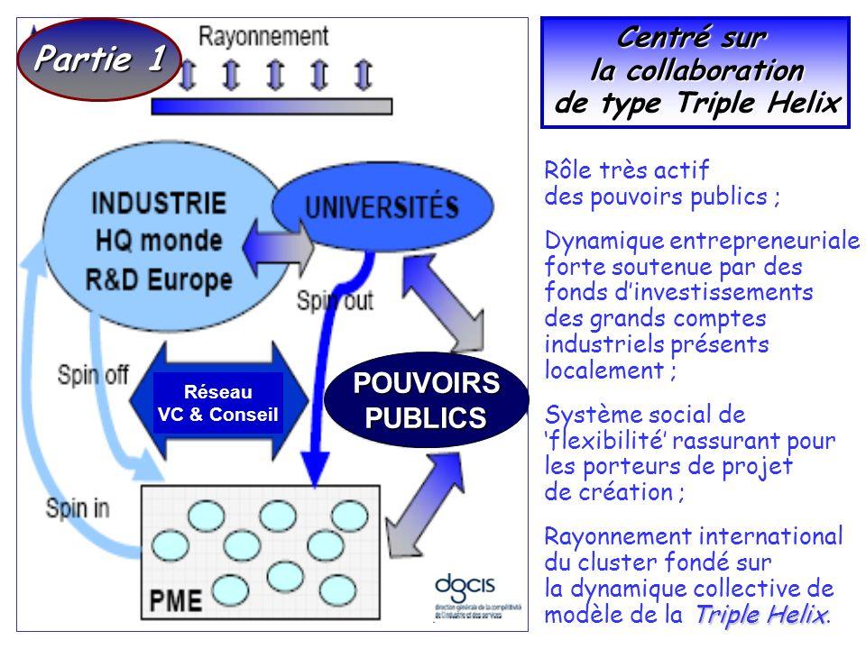 POUVOIRSPUBLICS Réseau VC & Conseil Rôle très actif des pouvoirs publics ; Dynamique entrepreneuriale forte soutenue par des fonds dinvestissements de