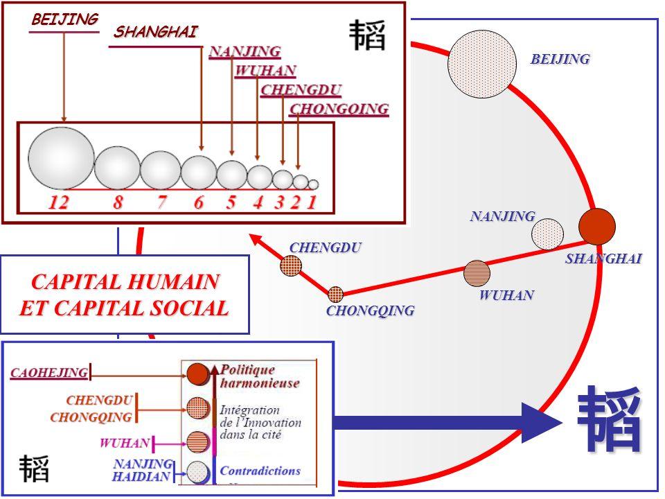 CHENGDU CHONGQING WUHAN NANJING SHANGHAI BEIJING CAPITAL HUMAIN ET CAPITAL SOCIAL BEIJING SHANGHAI