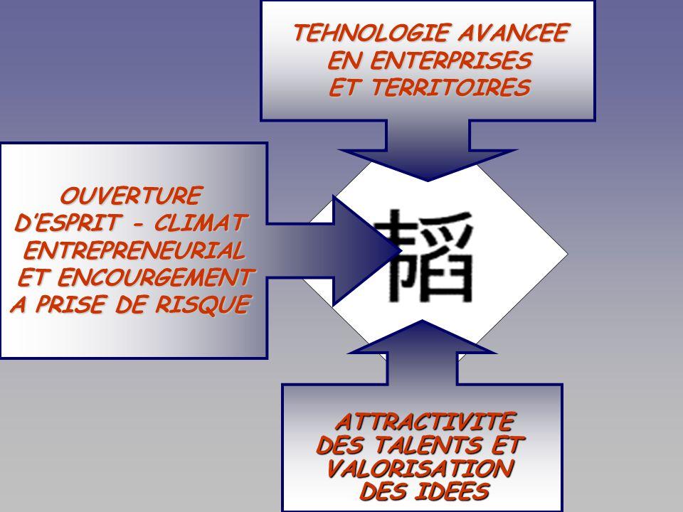 Resituer la Résilience par rapport Resituer la Résilience par rapport à la Performance ou la Compétitivité à la Performance ou la Compétitivité Physique Physique : capacité dun corps à résister aux pressions externes et à retrouver sa structure et ses formes dorigine ; Informatique Informatique : insensibilité dun système aux défaillances de ses éléments ; Développement durable Développement durable : capacité de résistance aux chocs extrêmes en permanence en vue de se mettre à labri dune catastrophe (évolution brutale) ; Psychologie Psychologie : capacité daffronter avec succès les risques et déboires de la vie ; Résilience territoriale : Résilience territoriale :..