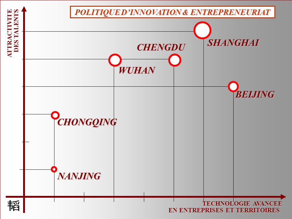TECHNOLOGIE AVANCEE EN ENTREPRISES ET TERRITOIRES ATTRACTIVITE DES TALENTS NANJING CHENGDU CHONGQING WUHAN SHANGHAI BEIJING POLITIQUE DINNOVATION & EN