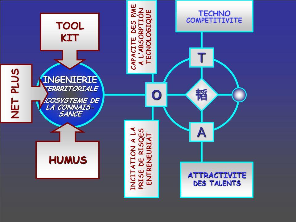 T A TECHNOCOMPETITIVITE ATTRACTIVITE DES TALENTS EFFICIENCE RESILIENCE ANTICIPATION-VEILLE AU NIVEAU GLOBAL EN SCIENCES & TECHS INGENIERIETERRRITORIALEECOSYSTEME DE CONNAIS- SANCE TOOLKIT HUMUS NET PLUS DECISIONS STRATEGIQUES AUX NIVEAUX LOCAL / GLOBAL / LOCAL INTELLIGENCETERRITORIALE EXPLORATION DES ACTEURS-CLES SUR MARCHES EMERGENTS O CAPACITE PME DABSORPTION TECHNOLOGIQUE INCITATION A PRISE DE RISQUE & ENTREPREURIAT MENACESOPPORTUNITES