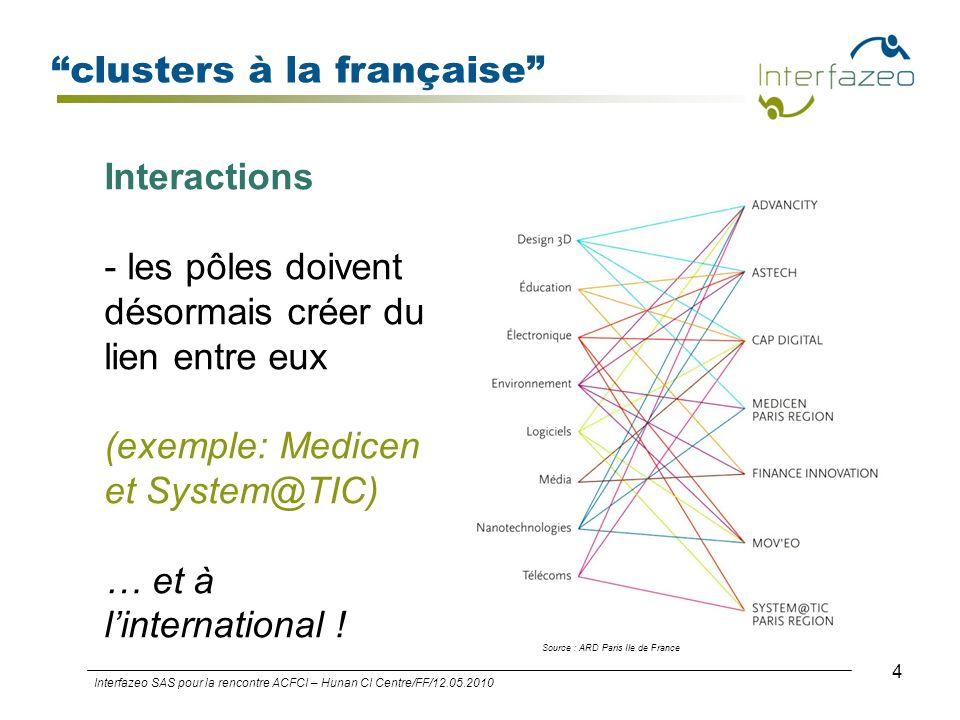 4 clusters à la française Interfazeo SAS pour la rencontre ACFCI – Hunan CI Centre/FF/12.05.2010 Interactions - les pôles doivent désormais créer du l