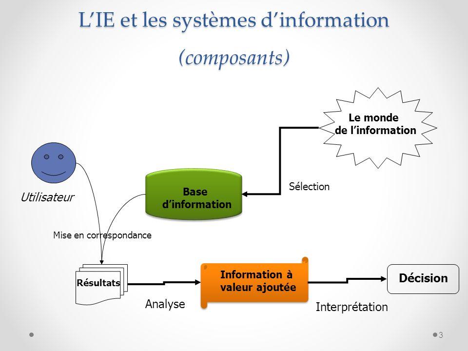 3 LIE et les systèmes dinformation (composants) Le monde de linformation Base dinformation Information à valeur ajoutée Décision Utilisateur Sélection Mise en correspondance Analyse Interprétation Résultats