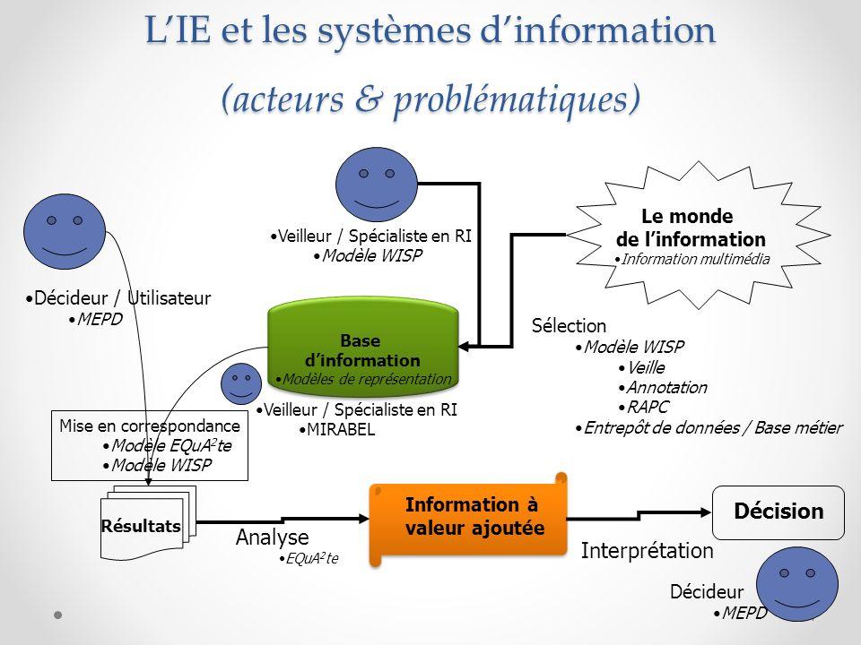 Rappel des concepts de base – la complexité du cadre Génération de connaissances Activités de spécifications Activités de recherche dinformation Activités dexploitation de connaissances 5