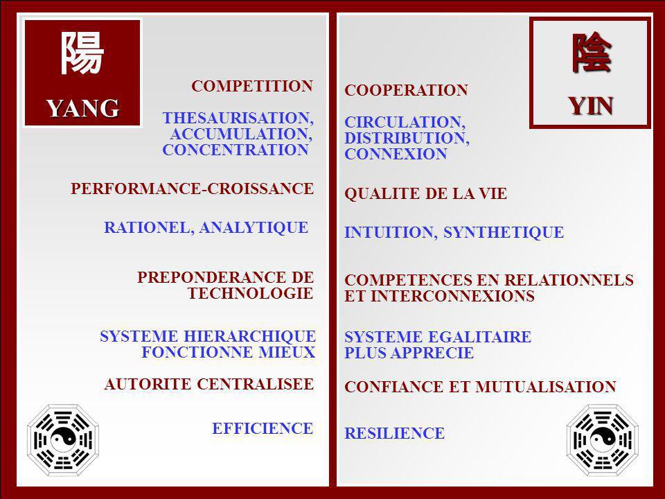 COMPETITION THESAURISATION, ACCUMULATION, CONCENTRATION PERFORMANCE-CROISSANCE RATIONEL, ANALYTIQUE PREPONDERANCE DE TECHNOLOGIE SYSTEME HIERARCHIQUE