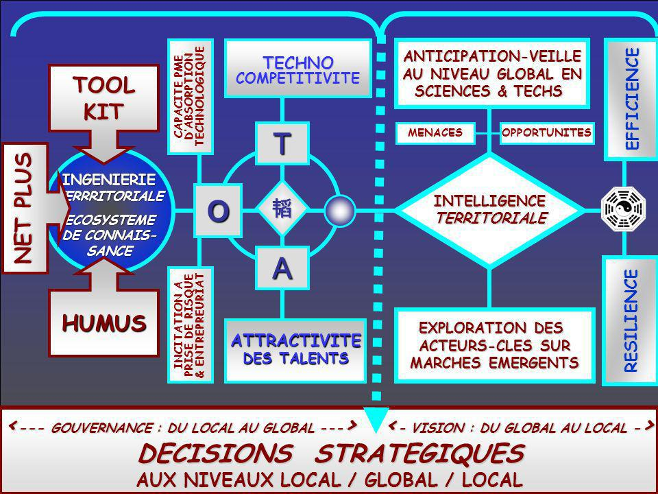 T A TECHNOCOMPETITIVITE ATTRACTIVITE DES TALENTS EFFICIENCE RESILIENCE ANTICIPATION-VEILLE AU NIVEAU GLOBAL EN SCIENCES & TECHS INGENIERIETERRRITORIAL
