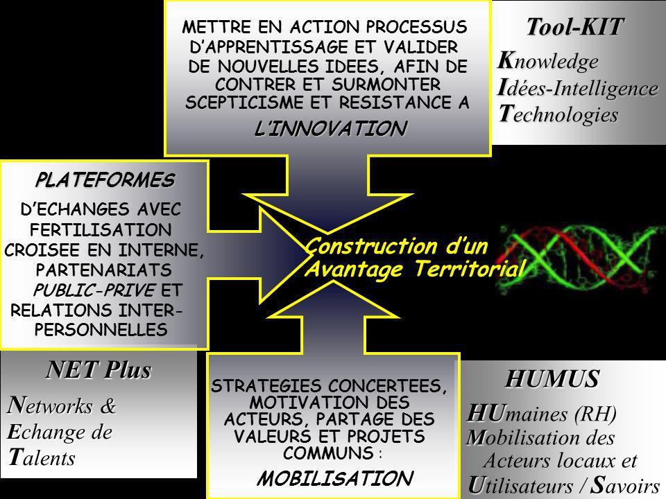 Tool-KIT Tool-KIT K nowledge I dées-Intelligence T echnologies HUMUS HUMUS HU HU maines (RH) M Mobilisation des Acteurs locaux et US U tilisateurs / S avoirs NET Plus NET Plus N etworks & Echange de T alents PLATEFORMES D ECHANGES AVEC FERTILISATION CROISEE EN INTERNE, PARTENARIATS PUBLIC-PRIVE ET RELATIONS INTER- PERSONNELLES METTRE EN ACTION PROCESSUS DAPPRENTISSAGE ET VALIDER DE NOUVELLES IDEES, AFIN DE CONTRER ET SURMONTER SCEPTICISME ET RESISTANCE A LINNOVATION STRATEGIES CONCERTEES, MOTIVATION DES ACTEURS, PARTAGE DES VALEURS ET PROJETS COMMUNS :MOBILISATION Construction dun Avantage Territorial