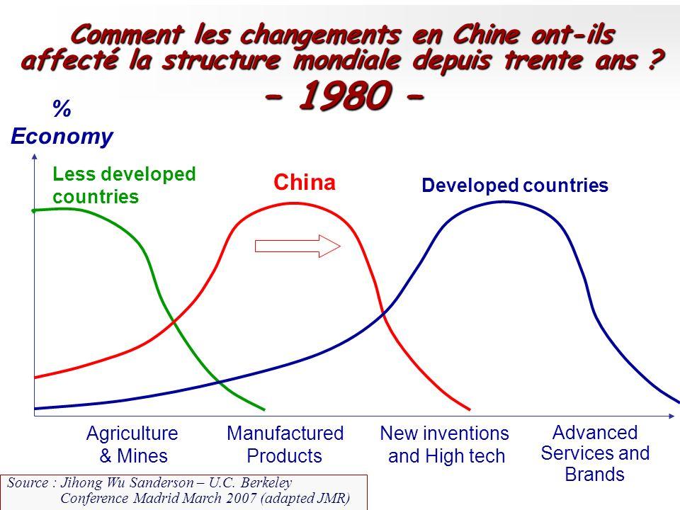 Comment les changements en Chine ont-ils affecté la structure mondiale depuis trente ans ? – 1980 – % Economy China Developed countries Less developed