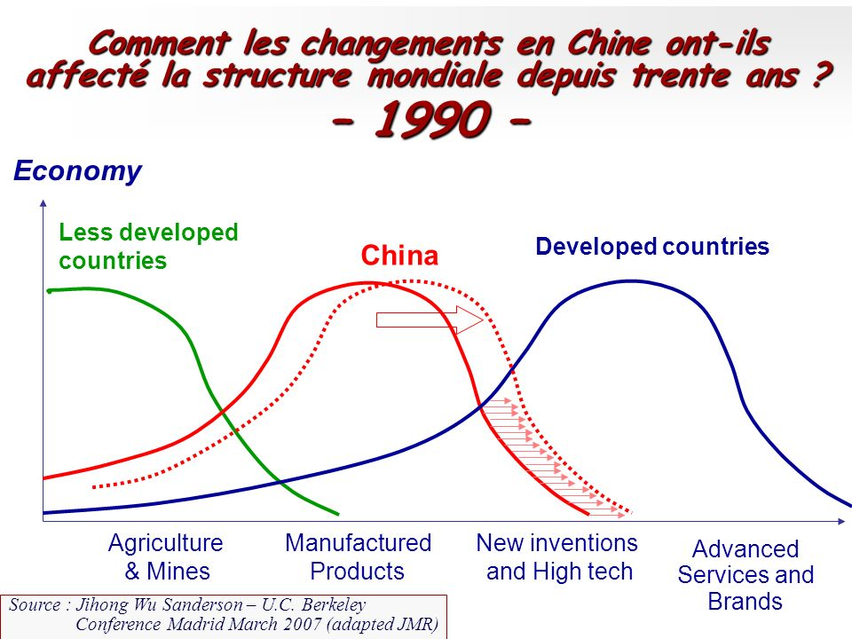 % Economy Less developed countries China Developed countries Agriculture & Mines Manufactured Products New inventions and High tech Advanced Services